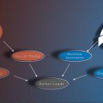 SalesChain Announces New Hubspot Integration